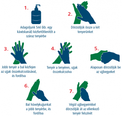 Hogyan használjuk a kézfertőtlenítőt?